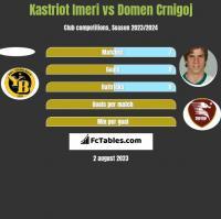 Kastriot Imeri vs Domen Crnigoj h2h player stats
