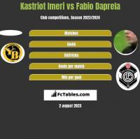 Kastriot Imeri vs Fabio Daprela h2h player stats