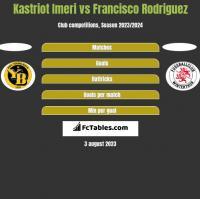 Kastriot Imeri vs Francisco Rodriguez h2h player stats