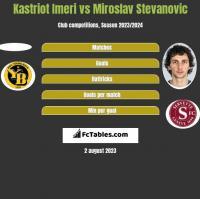 Kastriot Imeri vs Miroslav Stevanovic h2h player stats