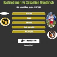 Kastriot Imeri vs Sebastien Wuethrich h2h player stats
