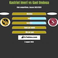 Kastriot Imeri vs Gael Ondoua h2h player stats