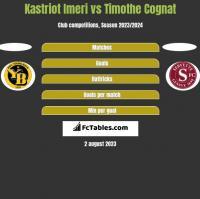Kastriot Imeri vs Timothe Cognat h2h player stats