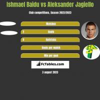 Ishmael Baidu vs Aleksander Jagiełło h2h player stats