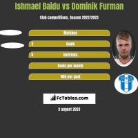 Ishmael Baidu vs Dominik Furman h2h player stats