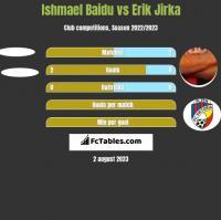 Ishmael Baidu vs Erik Jirka h2h player stats