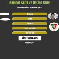 Ishmael Baidu vs Gerard Badia h2h player stats