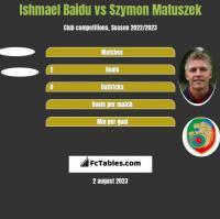 Ishmael Baidu vs Szymon Matuszek h2h player stats