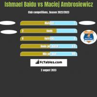 Ishmael Baidu vs Maciej Ambrosiewicz h2h player stats
