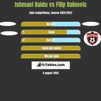 Ishmael Baidu vs Filip Bainovic h2h player stats