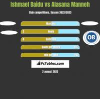 Ishmael Baidu vs Alasana Manneh h2h player stats