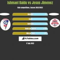 Ishmael Baidu vs Jesus Jimenez h2h player stats