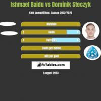 Ishmael Baidu vs Dominik Steczyk h2h player stats