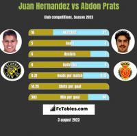 Juan Hernandez vs Abdon Prats h2h player stats