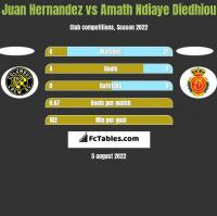 Juan Hernandez vs Amath Ndiaye Diedhiou h2h player stats
