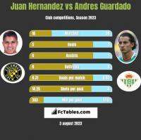 Juan Hernandez vs Andres Guardado h2h player stats