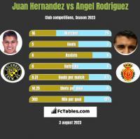 Juan Hernandez vs Angel Rodriguez h2h player stats