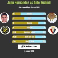 Juan Hernandez vs Ante Budimir h2h player stats