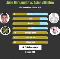 Juan Hernandez vs Asier Villalibre h2h player stats