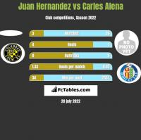 Juan Hernandez vs Carles Alena h2h player stats