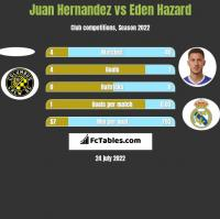 Juan Hernandez vs Eden Hazard h2h player stats