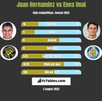 Juan Hernandez vs Enes Unal h2h player stats