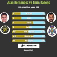 Juan Hernandez vs Enric Gallego h2h player stats