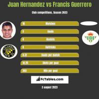 Juan Hernandez vs Francis Guerrero h2h player stats