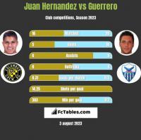 Juan Hernandez vs Guerrero h2h player stats