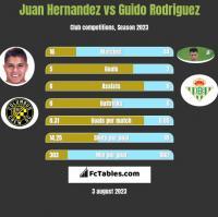Juan Hernandez vs Guido Rodriguez h2h player stats