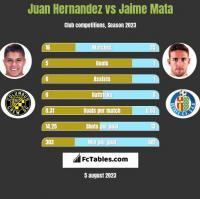 Juan Hernandez vs Jaime Mata h2h player stats