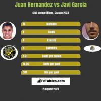 Juan Hernandez vs Javi Garcia h2h player stats