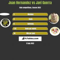 Juan Hernandez vs Javi Guerra h2h player stats