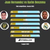 Juan Hernandez vs Karim Benzema h2h player stats