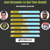 Juan Hernandez vs Karl Toko Ekambi h2h player stats