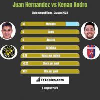 Juan Hernandez vs Kenan Kodro h2h player stats