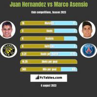 Juan Hernandez vs Marco Asensio h2h player stats