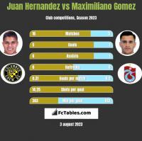 Juan Hernandez vs Maximiliano Gomez h2h player stats