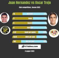 Juan Hernandez vs Oscar Trejo h2h player stats