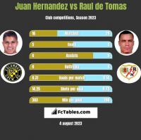 Juan Hernandez vs Raul de Tomas h2h player stats