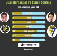 Juan Hernandez vs Ruben Sobrino h2h player stats