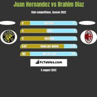 Juan Hernandez vs Brahim Diaz h2h player stats