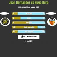 Juan Hernandez vs Hugo Duro h2h player stats