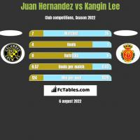 Juan Hernandez vs Kangin Lee h2h player stats
