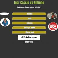 Igor Cassio vs Niltinho h2h player stats