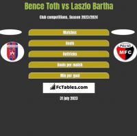 Bence Toth vs Laszlo Bartha h2h player stats
