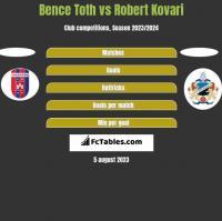 Bence Toth vs Robert Kovari h2h player stats