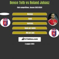 Bence Toth vs Roland Juhasz h2h player stats