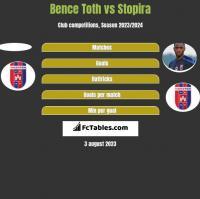 Bence Toth vs Stopira h2h player stats