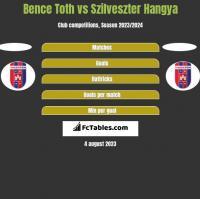 Bence Toth vs Szilveszter Hangya h2h player stats